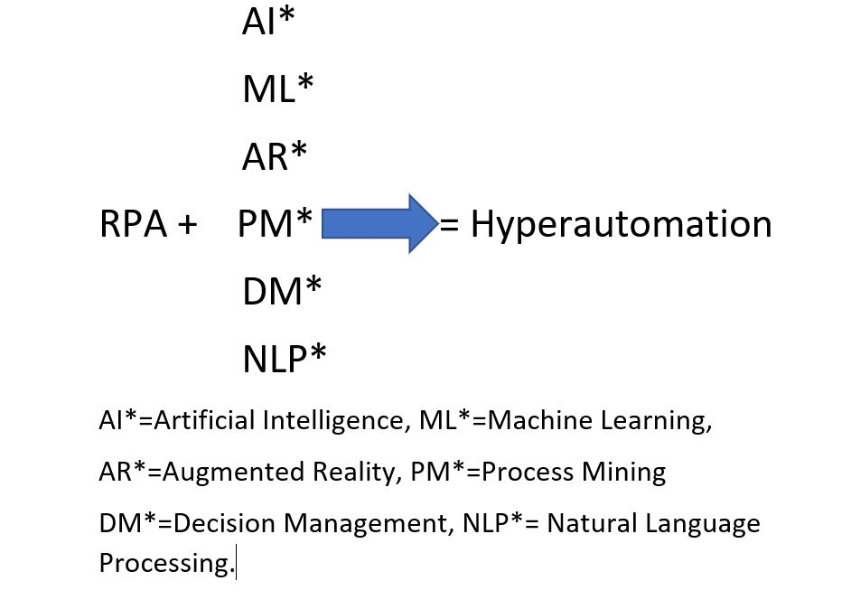what is Hyper automation