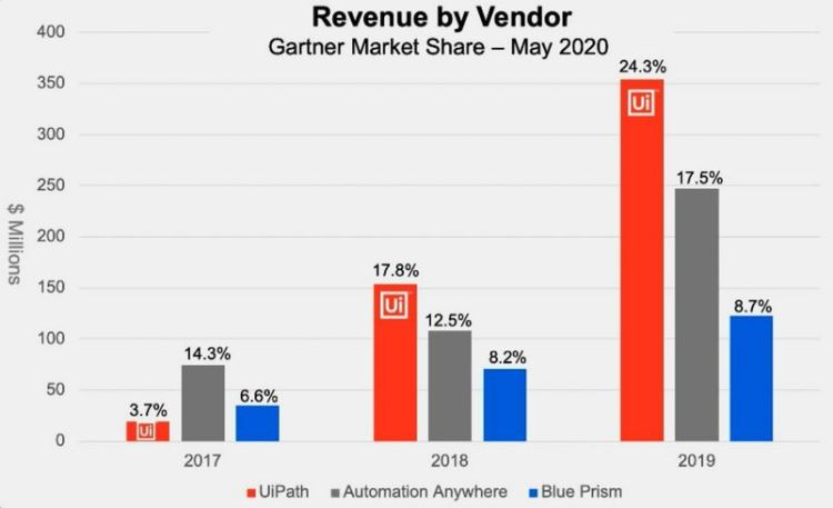UiPath, Automation Anywhere, Blue Prism - Revenue by Vendor - Gartner Market Share - May 2020