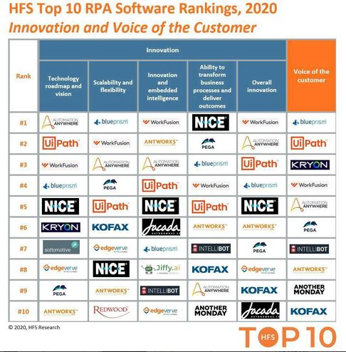 Top 10 RPA Software Rankings, 2020 - Innovation and Voice of Customer, Anutomation Anywhere, UiPath, Blue Prism, Nice, Work Fusion, Pega, AntWork, Kryon, Kofaz, Jacada, Intellibot, EdgeVerse.