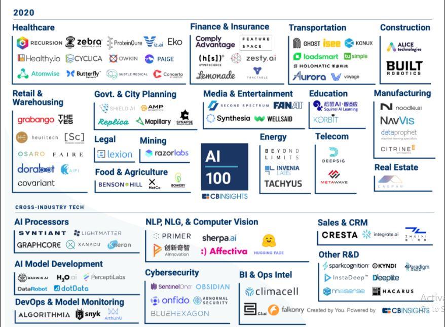 AI 100 CBI Insights - Artificial Intelligence