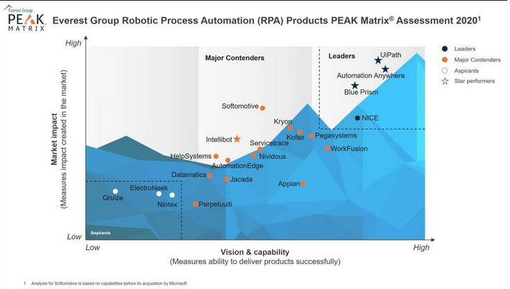 Robotic Process Automation Products PEAK Matrix Assessment Matrix