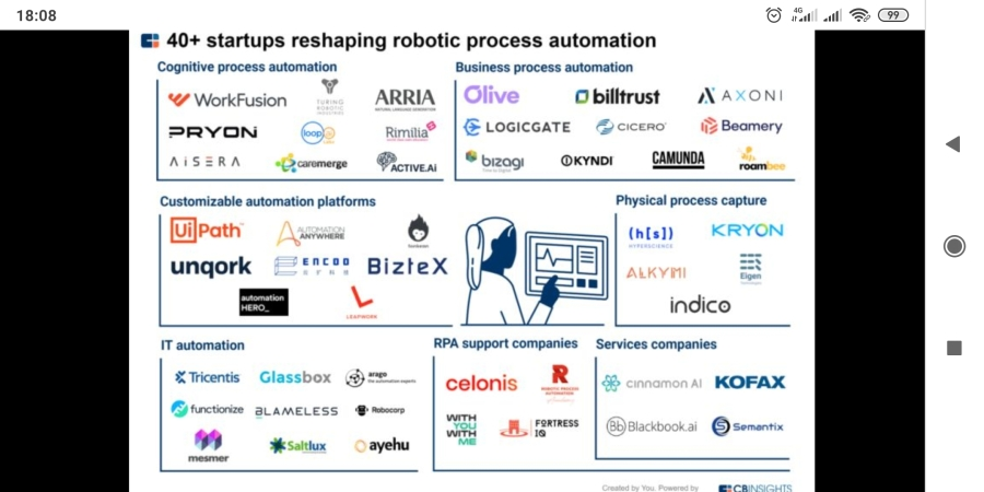 40+ Startup RPA