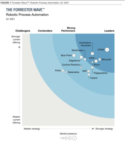 RPA-The Forrester Wave